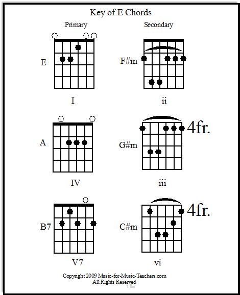 Key of E primary & secondary guitar chords
