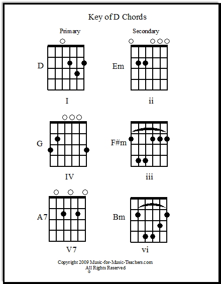 Guitar chord families - see which chords go together!