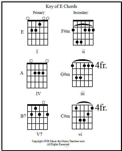 Key of E primary & secondary guitar chords